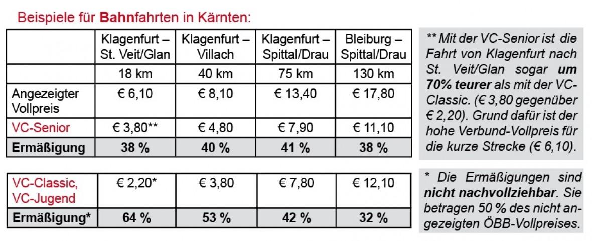 Kärnten Mehr Geld Für Bahn Bus 0710 Drautal